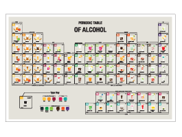 Mixology Periodic Table Dry Erase